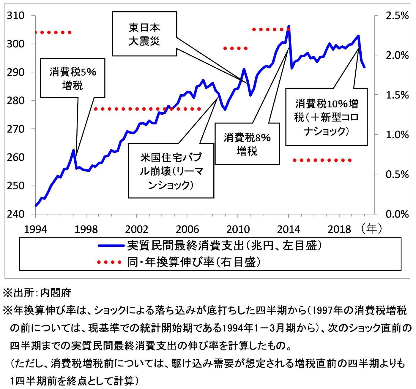 実質民間最終消費支出(季節調整値)の推移(1994年第1四半期~2020年第1四半期)