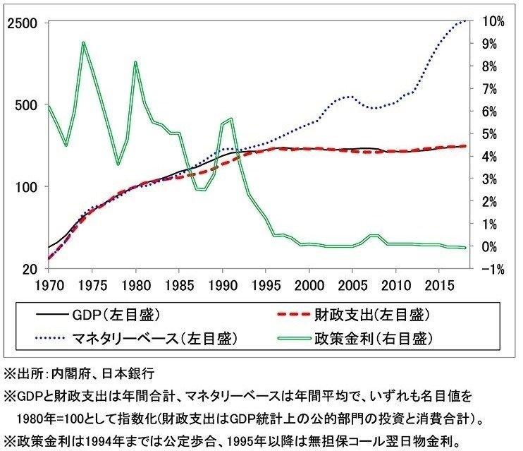 日本のGDP/財政支出/マネタリーベース/政策金利の推移